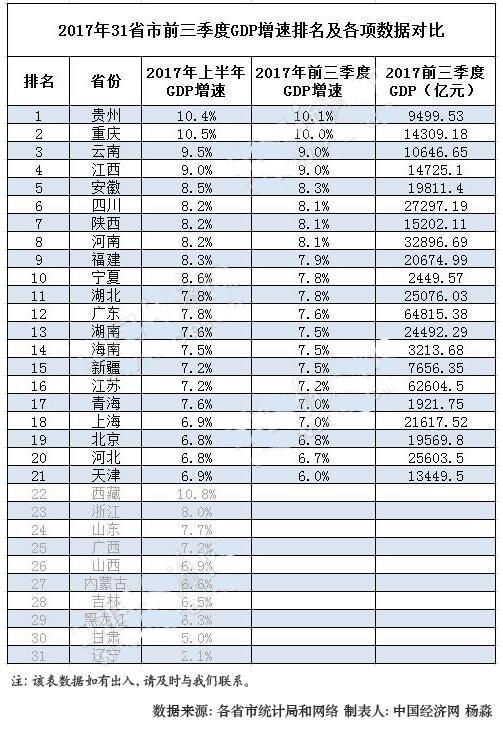北京2017年gdp 一季度_2017年人均gdp