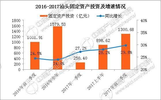 2017汕头一季度gdp_汕头40周年gdp增长图