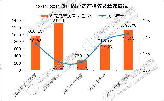 浙江各市2017一季度gdp_浙江各市风玫瑰图