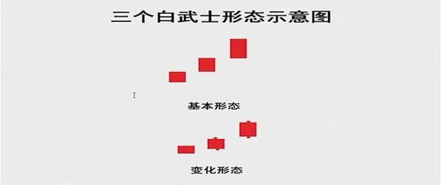 红三兵形态详细解读