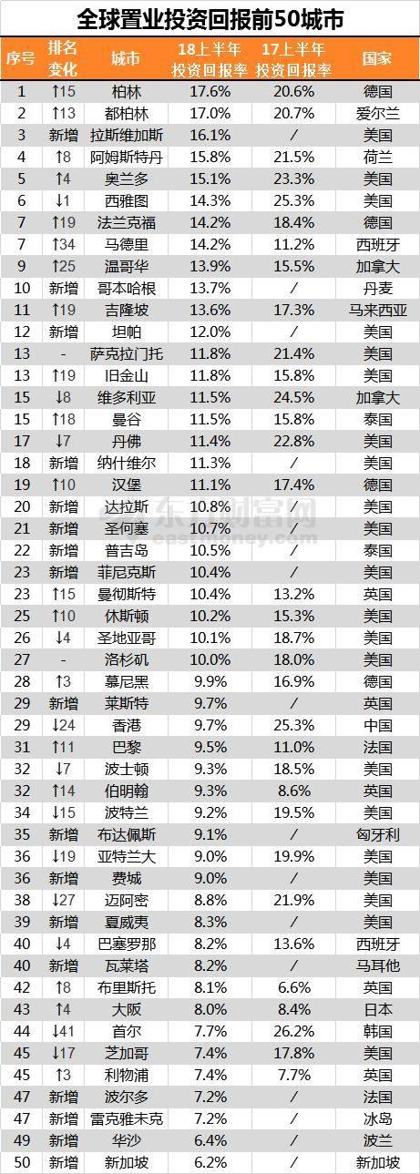 中国大规模撤出全球房价涨幅前50榜单,房价连续三月下跌,楼市拐点已到?