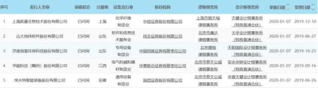 科創板早報|特斯拉上海工廠登新聞聯播 年底實現100%零配件國產化率 股價再創新高