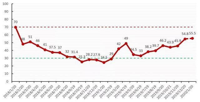风险月报 新型冠状病毒对股市毒性几许?