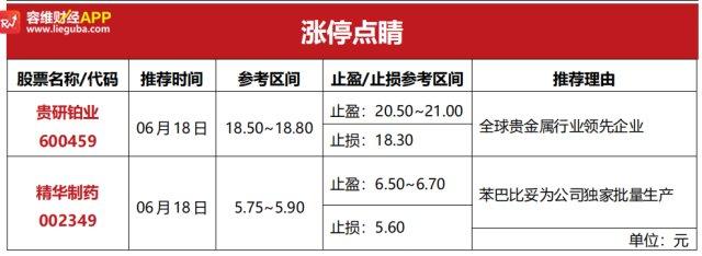 贵金属行情点评:贵研铂业(600459):全球贵金属行业领先企业!