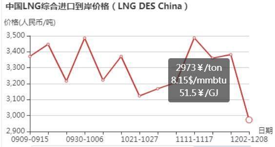 12月2日-8日中国LNG综合进口到岸价格为2973元/吨 环比下跌12.1%