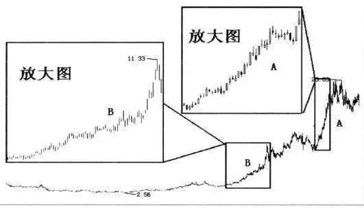 股票做短线坚守:5大短线不碰原则和10大短线炒股技巧,受用终生 投资技巧 第3张