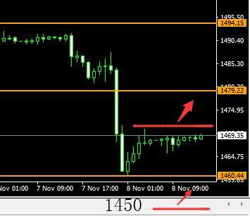 8位数:11.8昨日美股国债美元反弹黄金下跌触及1460
