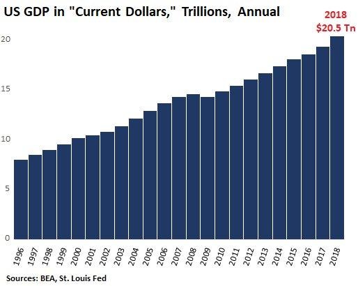美国gdp增量_日本gdp到达美国70