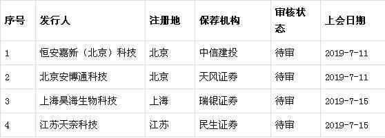 科创板7月22日开板,首批企业名单来了!券商、地区榜,谁是大赢家?