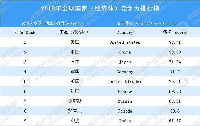 2018年全球国家(经济体)竞争力排行榜 TOP10