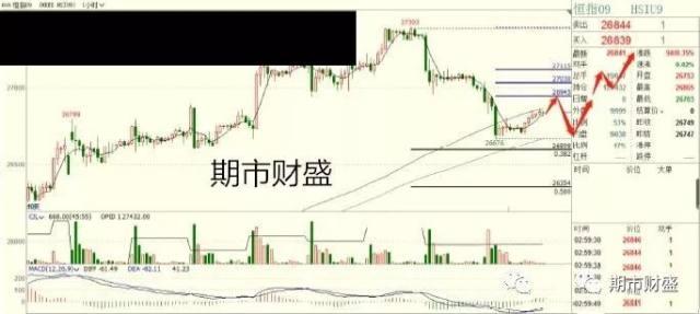 9月18日香港恒指期货日内行情分析及操作策略 恒指期货行情 第1张