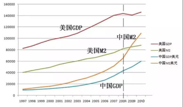 gdp价值_住房存量价值占GDP75(2)