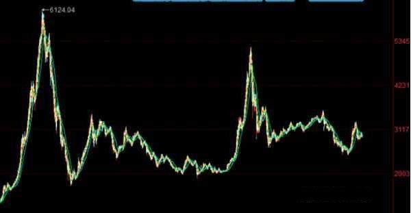 为什么中国股市持续了10年3000点?彻底儿子点睡醒佰万严重载余散户