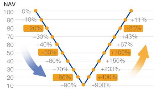 基金跌快涨慢是真实存在的吗?