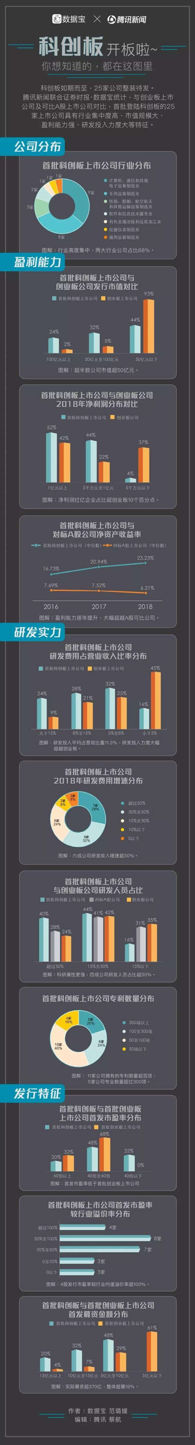 大数据透视首批科创板上市公司特征:盈利能力和研发投入力度均超A股可比公司