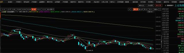 目前市场投机机会严重,富时A50指数还需继续等待时机 富时中国a50指数 第2张