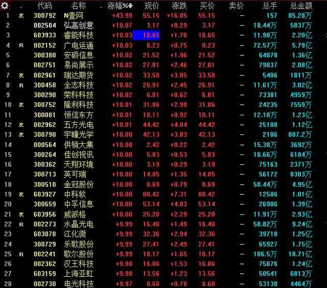 科技股全线反弹,20只国产芯片概念成长股名单曝光,翻倍个股赚翻