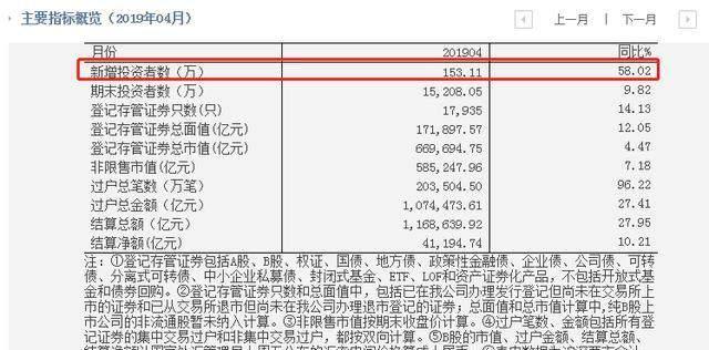 4月新增投资者153.11万:同比增长58% 环比下降24.4%