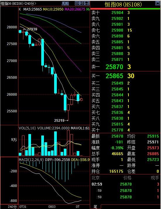恒指策略/8月7号香港恒指期货日内行情分析