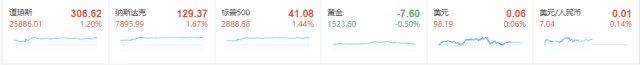 美股行情道琼斯全线收涨  中概电商股大涨 (http://jinxiangwuliu.com/) 股指期货喊单 第2张