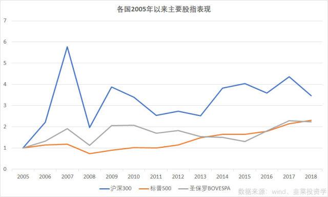 为什么gdp会增长_一季度GDP增长不及预期,为何大盘还反而上涨了