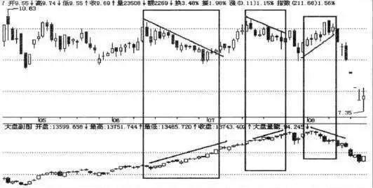 股票做短线坚守:5大短线不碰原则和10大短线炒股技巧,受用终生 投资技巧 第5张