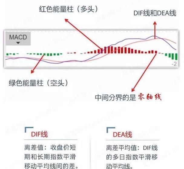 干货!浅谈MACD指标,你真的理解MACD指标吗?
