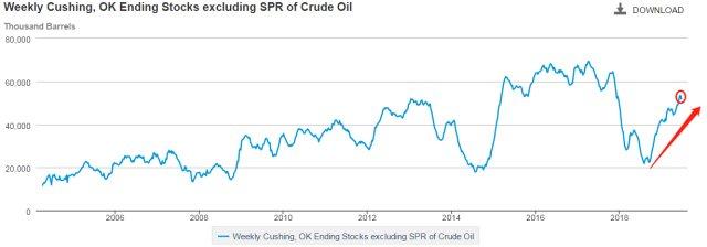 eia库存:EIA原油库存小幅降低,油价受益美伊冲突却大涨