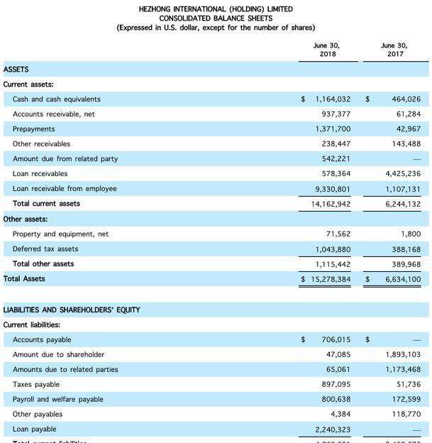 独家丨合众e贷IPO:贷款利率高达629%,获客成本仅21元