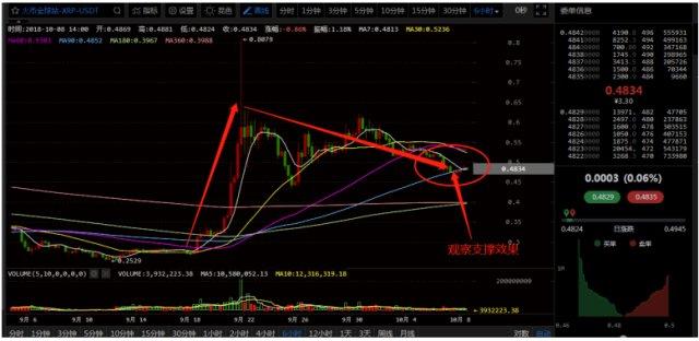 2月13日数字货币评论,TRX和XRP走弱,BTC能否撑住?