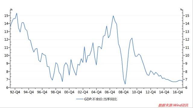 如何计算中国gdp和环比增长率_中国的 家底 到底有多少