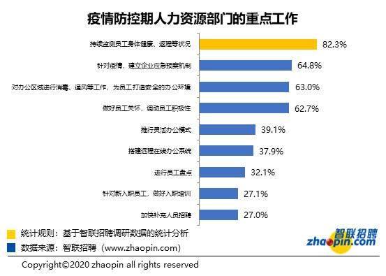 2020年春节企业复工情况调研报告