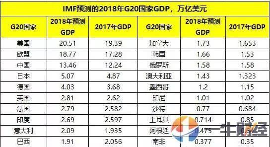 2020日本gdp总量多少美元_2020年全球GDP超万亿美元国家排行榜 中国何时排第一