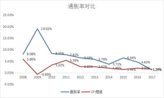 gdp增长率对通货膨胀率_厉害了 Creditreform给予马耳他A 评级