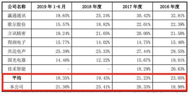 朝阳科技IPO:营收及归母利润双降 毛利率虚高