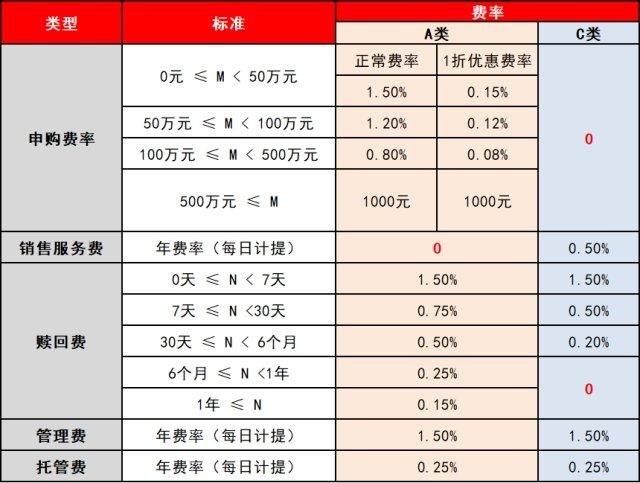 基金A类和C类到底买哪个划算?,基金收益排名