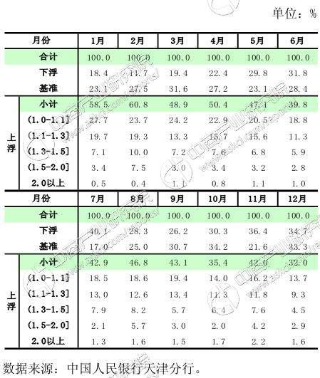 天津地区GDP报告_天津gdp