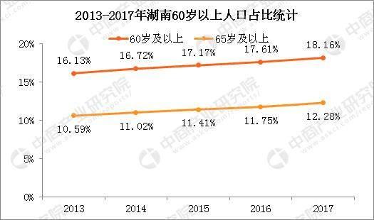 2017年湖南省人口_2017年湖南省双旗价值