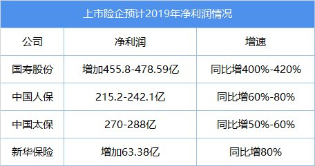 2019保险业侧颜:全年利润3100亿,中小险企艰难依旧