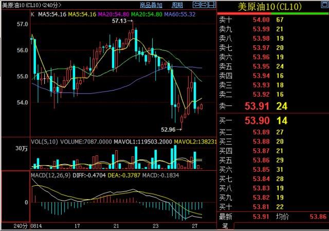 8.27国际原油期货日内行情走势分析 原油期货 第1张