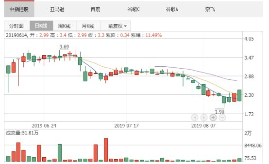 美股行情道琼斯全线收涨  中概电商股大涨 (http://jinxiangwuliu.com/) 股指期货喊单 第1张