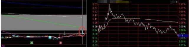 """股票遇到""""压辐射"""",说明庄家出货完毕,散户切记清仓出逃"""