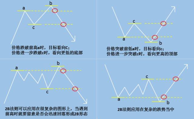 如何判断行情改变?图解123法则和2B法则
