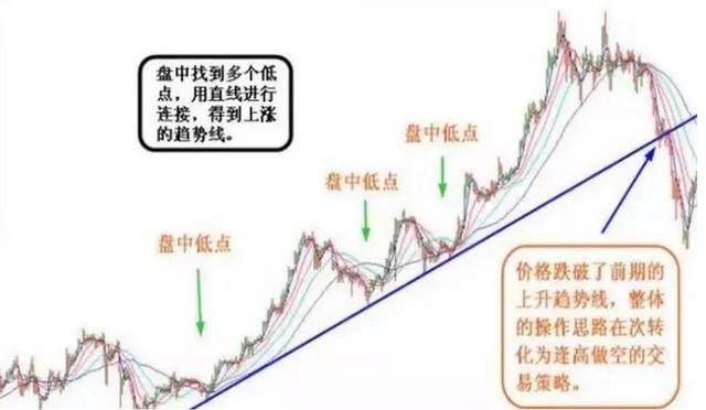 趋势交易法:趋势、趋势线讲解!