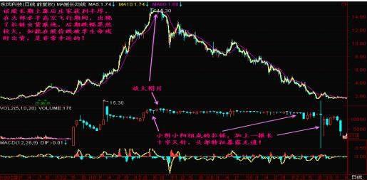 """股票一旦出现""""拉链""""形态,立即清仓,否则股价跌到怀疑人生!"""