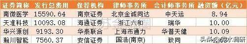 科创板中介机构赚钱榜:江苏这家券商一单拿走1.4亿