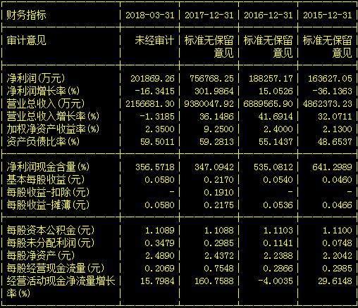 国产芯片第一龙头:京东方A跌至4元,遭主力抢筹,能否乌鸦变凤凰