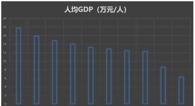 城市人均gdp排名_2017年度长三角城市群GDP总量及人均GDP排行榜 不愧第一城市群