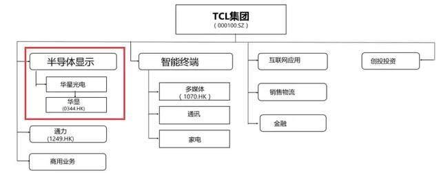 李东生局中局:彩电大王TCL47亿甩卖家电业务,高管大面积离职