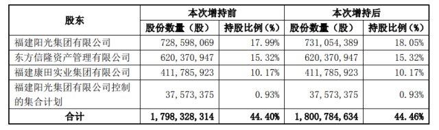 阳光城:阳光集团成为公司单一最大股东-中国网地产